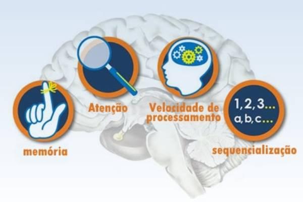 Processamento auditivo central na escola: como identificar e quando encaminhar