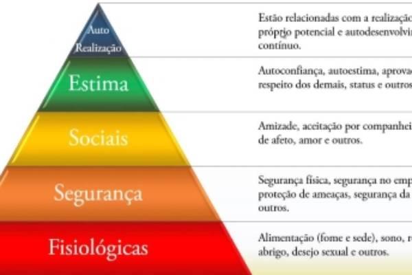 Como a hierarquia de necessidade de Maslow pode ser usada em sala de aula