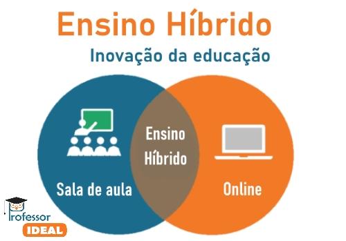 Ensino Híbrido para integrar a Educação à tecnologia: Uso do ensino online